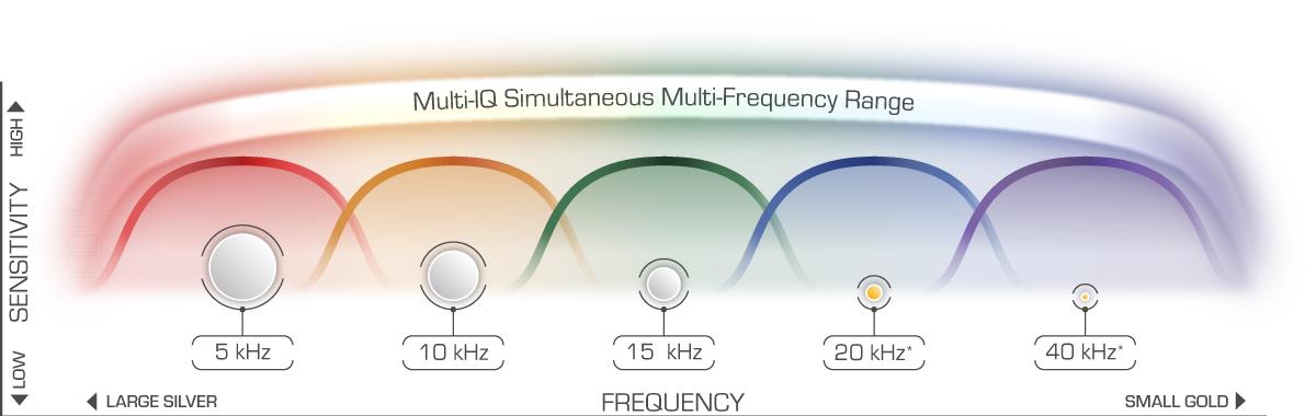 EQUINOX Multi-IQ
